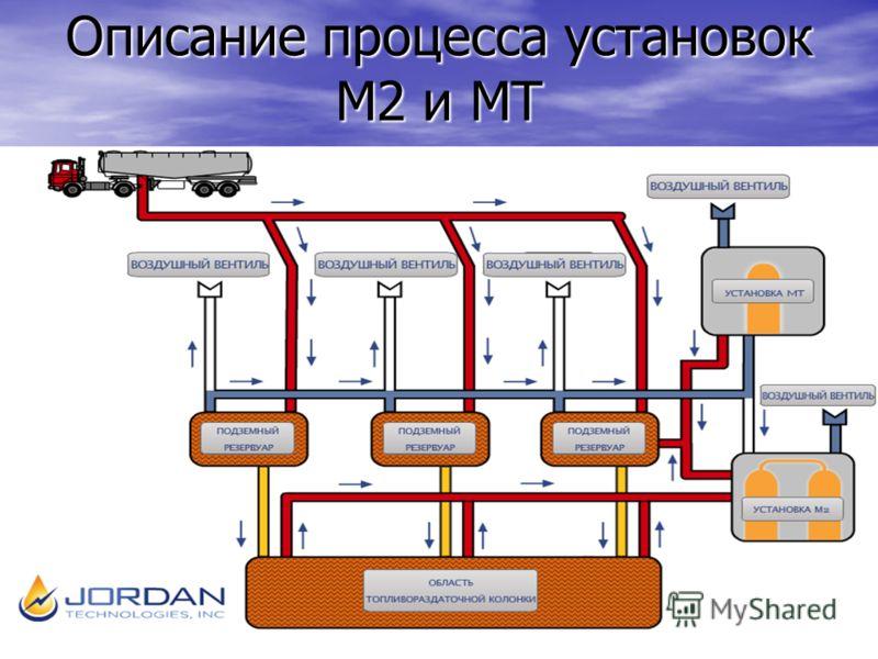 Описание процесса установок М2 и МТ