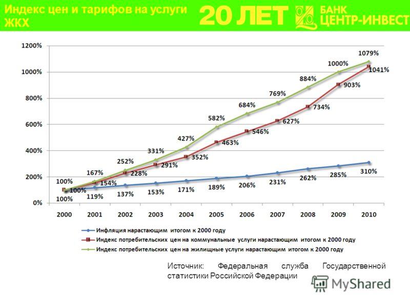 Источник: Федеральная служба Государственной статистики Российской Федерации Актуальность проблемы энергосбережения в ЖКХ Индекс цен и тарифов на услуги ЖКХ
