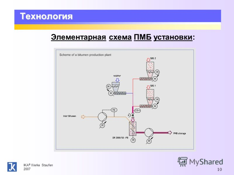 IKA ® Werke Staufen 2007 10 Технология Элементарная схема ПМБ установки: