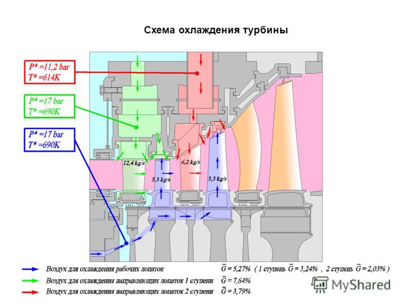 Схема охлаждения турбины