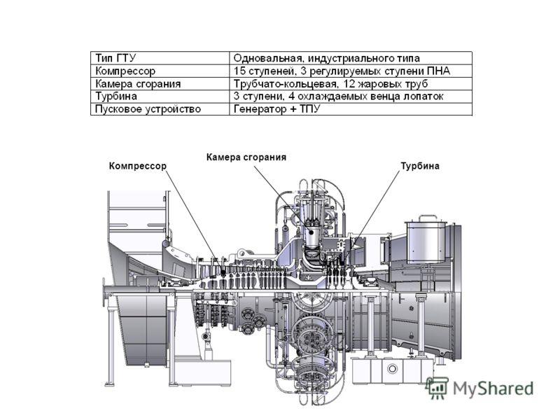 ТурбинаКомпрессор Камера сгорания