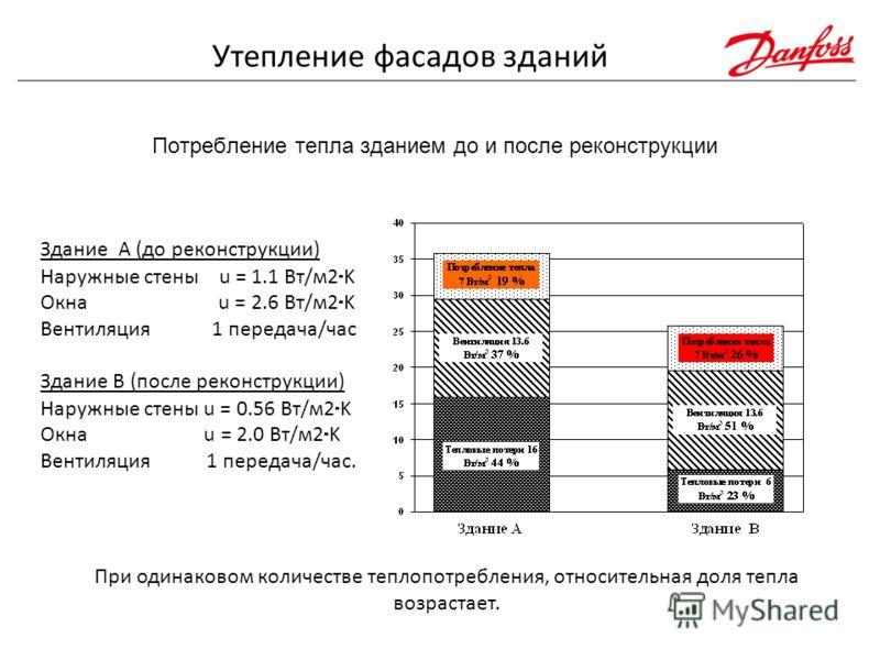 Потребление тепла зданием до и после реконструкции Здание A (до реконструкции) Наружные стены u = 1.1 Вт/м2 K Окна u = 2.6 Вт/м2 K Вентиляция 1 передача/час Здание B (после реконструкции) Наружные стены u = 0.56 Вт/м2 K Окна u = 2.0 Вт/м2 K Вентиляци