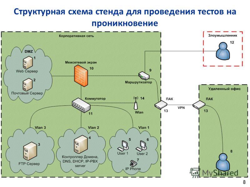 Структурная схема стенда для проведения тестов на проникновение 8