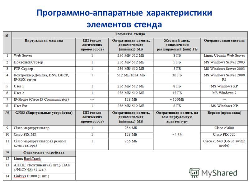 Программно-аппаратные характеристики элементов стенда 9