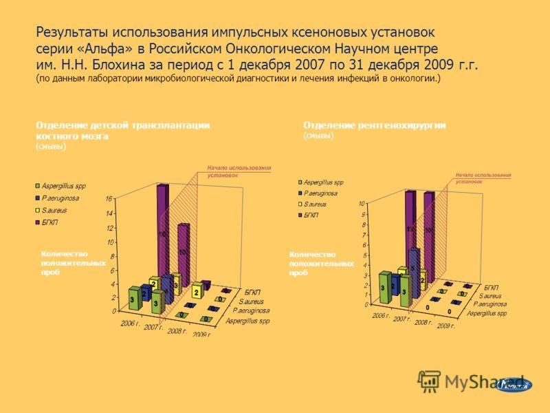 Результаты использования импульсных ксеноновых установок серии «Альфа» в Российском Онкологическом Научном центре им. Н.Н. Блохина за период с 1 декабря 2007 по 31 декабря 2009 г.г. (по данным лаборатории микробиологической диагностики и лечения инфе