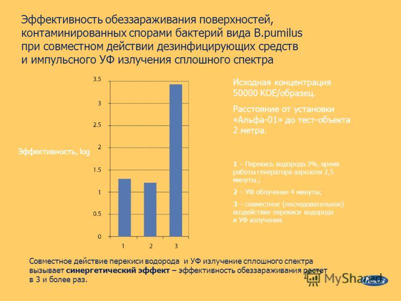 Эффективность обеззараживания поверхностей, контаминированных спорами бактерий вида B.pumilus при совместном действии дезинфицирующих средств и импульсного УФ излучения сплошного спектра Эффективность, log 1 – Перекись водорода 3%, время работы генер