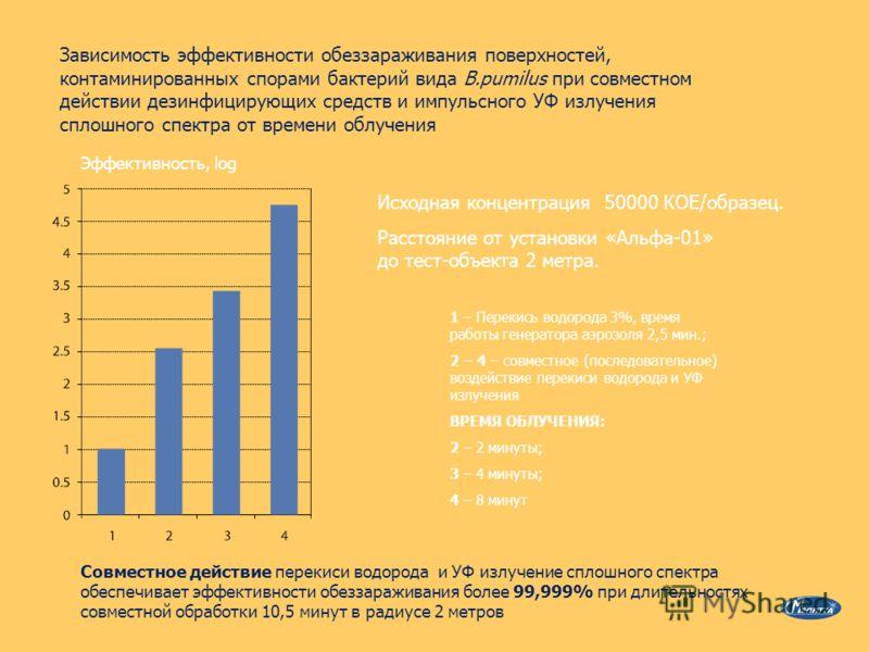 Зависимость эффективности обеззараживания поверхностей, контаминированных спорами бактерий вида B.pumilus при совместном действии дезинфицирующих средств и импульсного УФ излучения сплошного спектра от времени облучения Эффективность, log 1 – Перекис