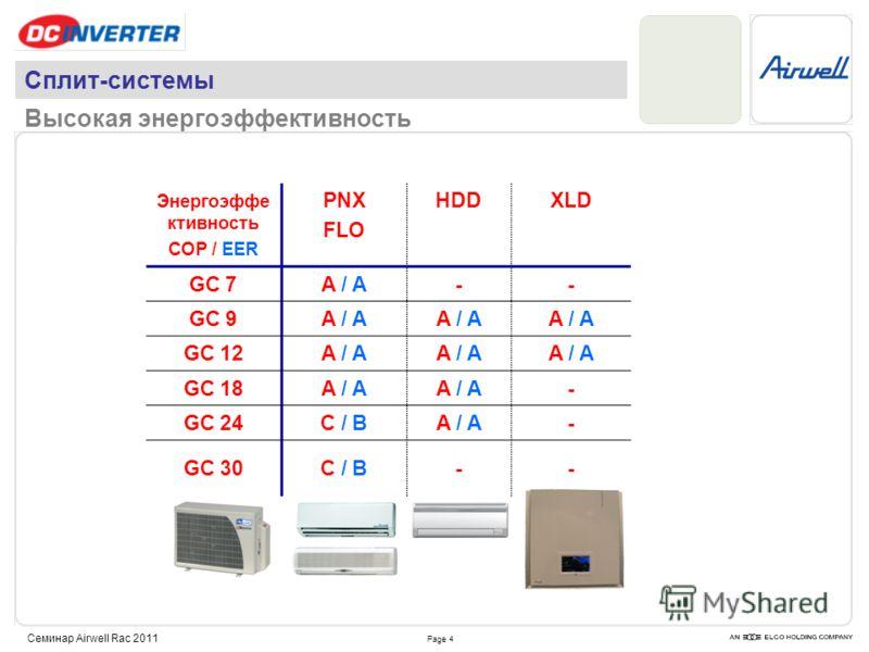 Page 4 Семинар Airwell Rac 2011 Сплит-системы Высокая энергоэффективность Энергоэффе ктивность COP / EER PNX FLO HDDXLD GC 7A / A-- GC 9A / A GC 12A / A GC 18A / A - GC 24C / BA / A- GC 30C / B--