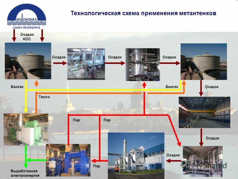 Технологическая схема применения метантенков Тепло Биогаз Пар Осадок Пар Осадок КОС Пар Выработанная электроэнергия Осадок