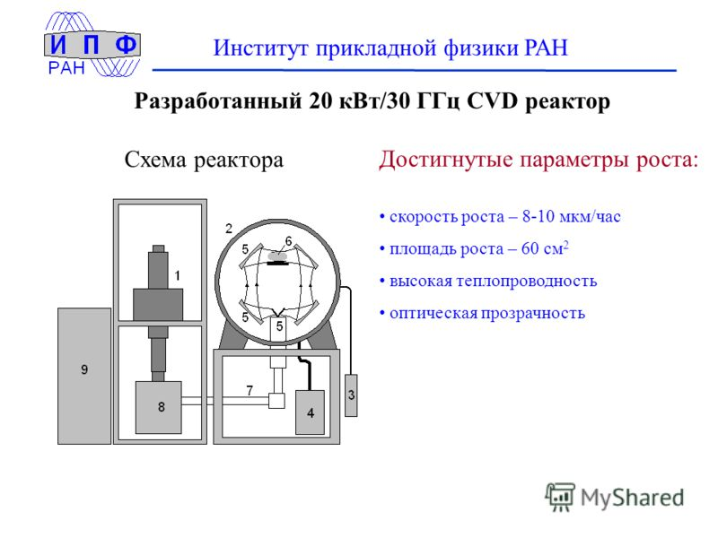 Институт прикладной физики РАН Разработанный 20 кВт/30 ГГц CVD реактор Схема реактора Достигнутые параметры роста: скорость роста – 8-10 мкм/час площадь роста – 60 см 2 высокая теплопроводность оптическая прозрачность