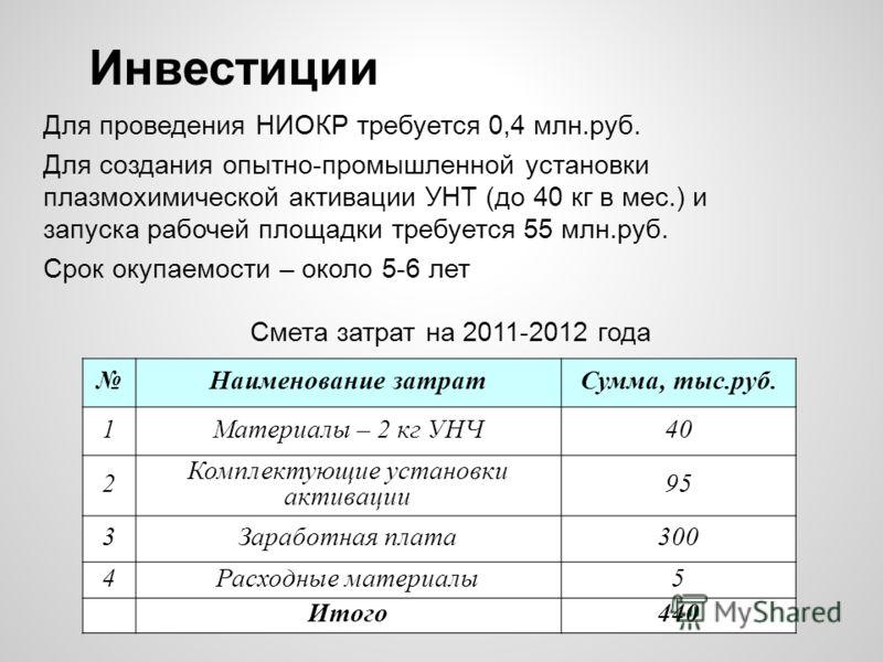 Инвестиции Для проведения НИОКР требуется 0,4 млн.руб. Для создания опытно-промышленной установки плазмохимической активации УНТ (до 40 кг в мес.) и запуска рабочей площадки требуется 55 млн.руб. Срок окупаемости – около 5-6 лет Наименование затратСу