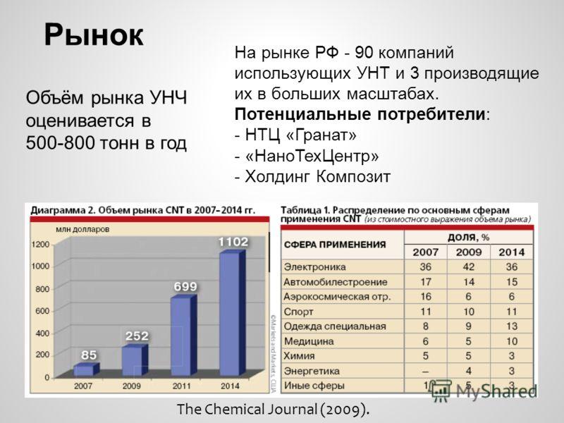 Рынок Объём рынка УНЧ оценивается в 500-800 тонн в год На рынке РФ - 90 компаний использующих УНТ и 3 производящие их в больших масштабах. Потенциальные потребители: - НТЦ «Гранат» - «НаноТехЦентр» - Холдинг Композит The Chemical Journal (2009).