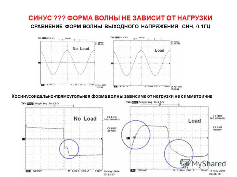 Косинусоидально-прямоугольная форма волны зависима от нагрузки не симметрична СИНУС ??? ФОРМА ВОЛНЫ НЕ ЗАВИСИТ ОТ НАГРУЗКИ СРАВНЕНИЕ ФОРМ ВОЛНЫ ВЫХОДНОГО НАПРЯЖЕНИЯ СНЧ, 0.1ГЦ