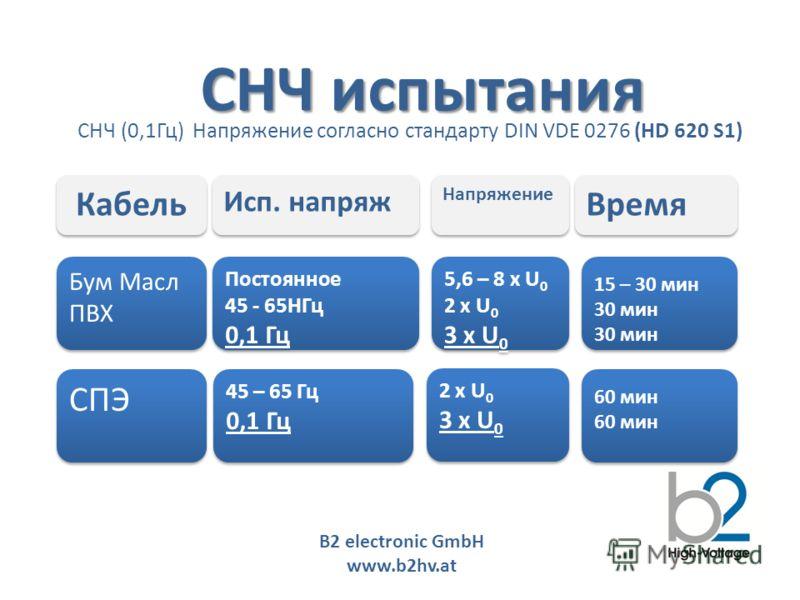 B2 electronic GmbH www.b2hv.at Бум Масл ПВХ Бум Масл ПВХ Кабель Исп. напряж Напряжение Время 5,6 – 8 x U 0 2 x U 0 3 x U 0 5,6 – 8 x U 0 2 x U 0 3 x U 0 Постоянное 45 - 65HГц 0,1 Гц Постоянное 45 - 65HГц 0,1 Гц 15 – 30 мин 30 мин 15 – 30 мин 30 мин С