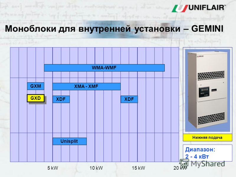 Indoor - Monobloc 20 kW5 kW10 kW15 kW Моноблоки для внутренней установки – GEMINI WMA-WMF GXM GXD XDF XMA - XMF XDF Unisplit Нижняя подача Диапазон: 2 - 4 кВт
