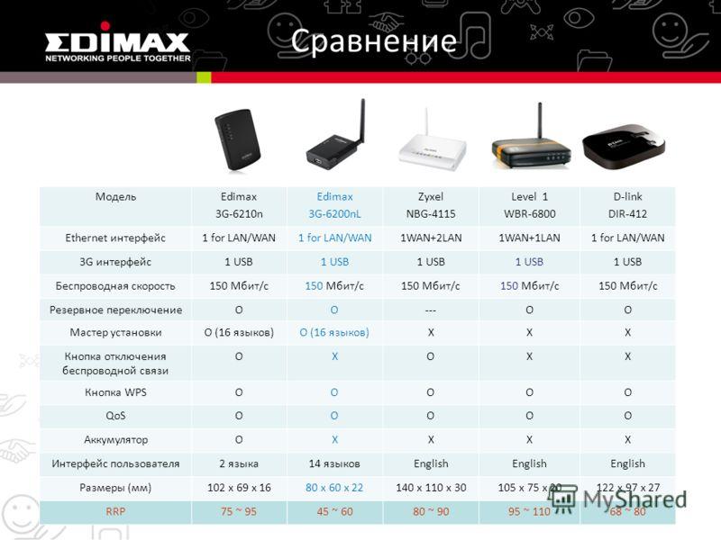 Сравнение МодельEdimax 3G-6210n Edimax 3G-6200nL Zyxel NBG-4115 Level 1 WBR-6800 D-link DIR-412 Ethernet интерфейс1 for LAN/WAN 1WAN+2LAN1WAN+1LAN1 for LAN/WAN 3G интерфейс1 USB Беспроводная скорость150 Мбит/с Резервное переключениеOO---OO Мастер уст