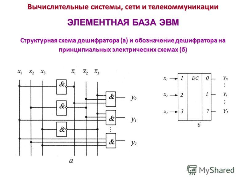 Вычислительные системы, сети и телекоммуникации ЭЛЕМЕНТНАЯ БАЗА ЭВМ Структурная схема дешифратора (а) и обозначение дешифратора на принципиальных электрических схемах (б)