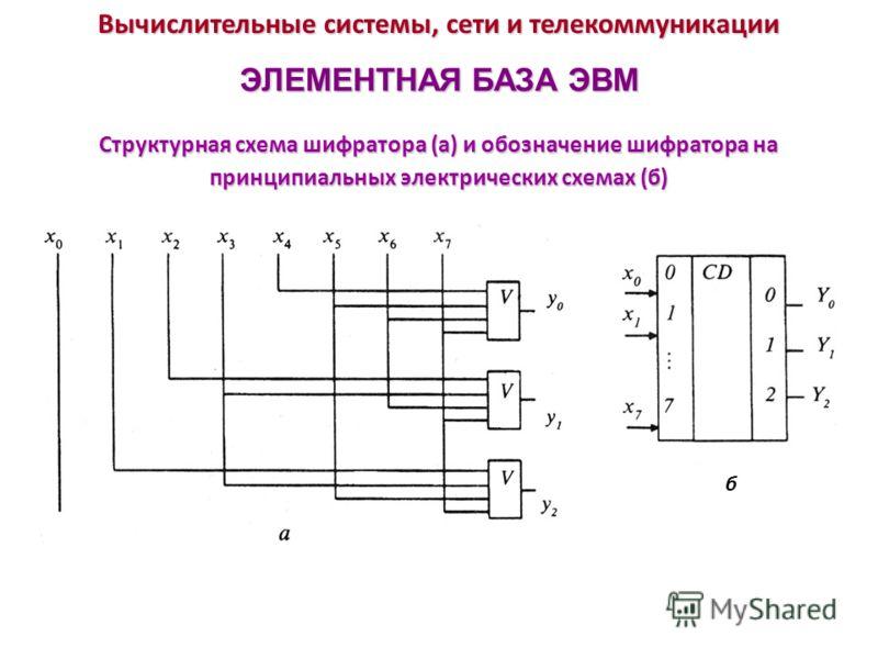 Вычислительные системы, сети и телекоммуникации ЭЛЕМЕНТНАЯ БАЗА ЭВМ Структурная схема шифратора (а) и обозначение шифратора на принципиальных электрических схемах (б) б