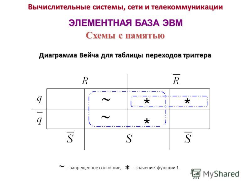 Вычислительные системы, сети и телекоммуникации ЭЛЕМЕНТНАЯ БАЗА ЭВМ Диаграмма Вейча для таблицы переходов триггера Схемы с памятью **** * - запрещенное состояние, * - значение функции 1