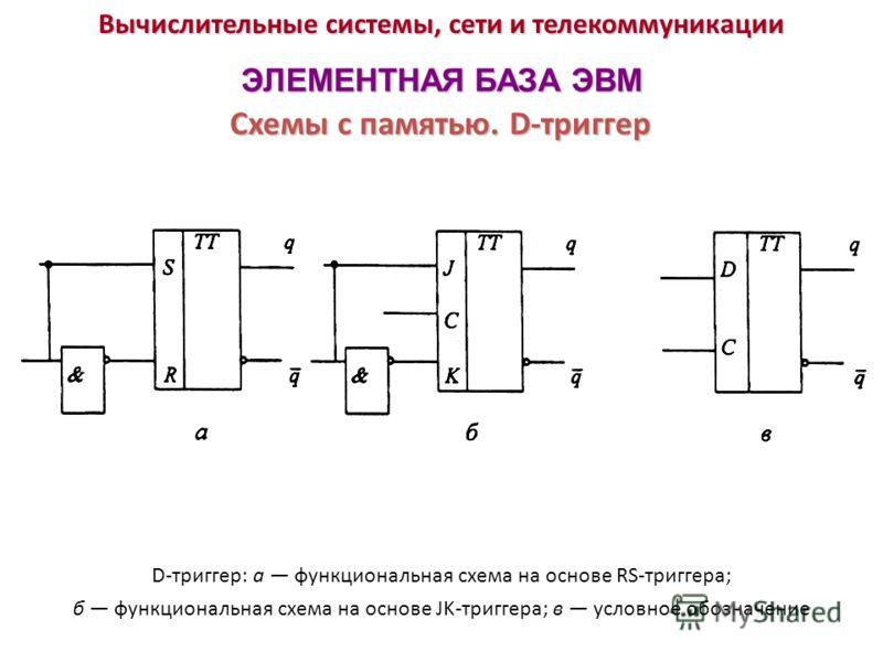 Вычислительные системы, сети и телекоммуникации ЭЛЕМЕНТНАЯ БАЗА ЭВМ Схемы с памятью. D-триггер D-триггер: а функциональная схема на основе RS-триггера; б функциональная схема на основе JK-триггера; в условное обозначение