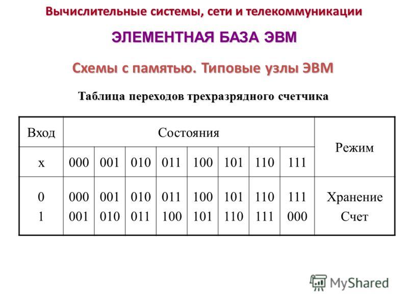 Вычислительные системы, сети и телекоммуникации ЭЛЕМЕНТНАЯ БАЗА ЭВМ Таблица переходов трехразрядного счетчика Схемы с памятью. Типовые узлы ЭВМ ВходСостояния Режим x000001010011100101110111 0101 000 001 010 011 100 101 110 111 000 Хранение Счет