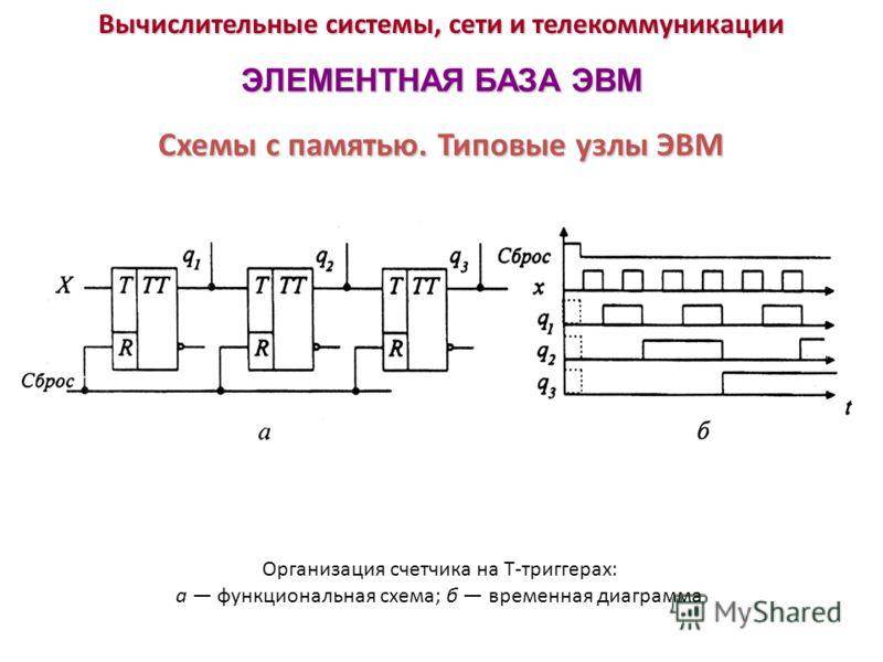 Вычислительные системы, сети и телекоммуникации ЭЛЕМЕНТНАЯ БАЗА ЭВМ Организация счетчика на Т-триггерах: а функциональная схема; б временная диаграмма Схемы с памятью. Типовые узлы ЭВМ