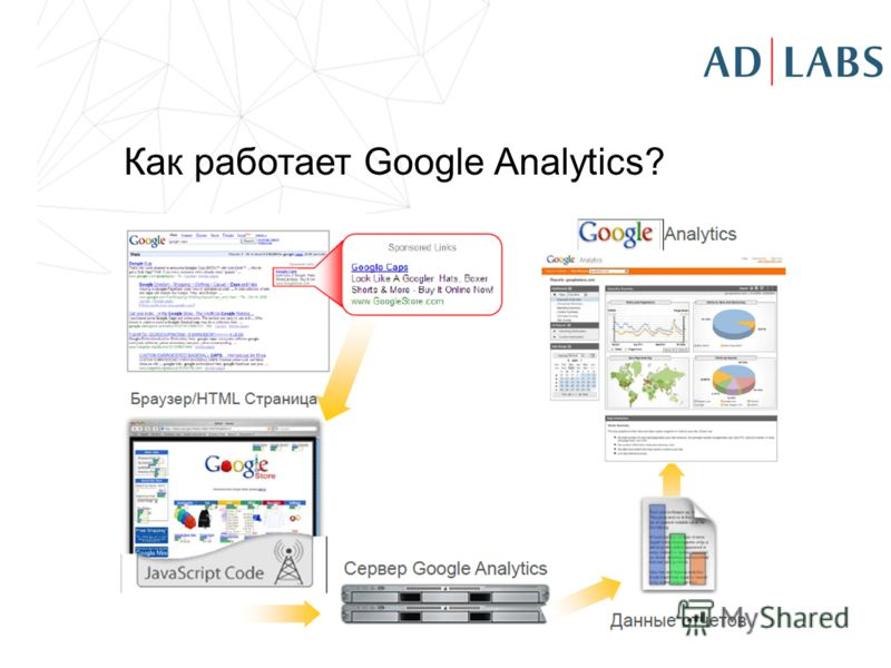 Как работает Google Analytics?