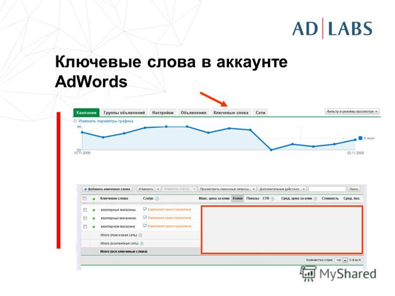 Ключевые слова в аккаунте AdWords