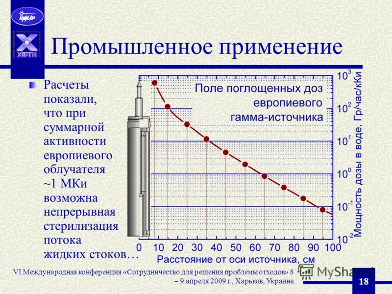 VI Международная конференция «Сотрудничество для решения проблемы отходов» 8 – 9 апреля 2009 г., Харьков, Украина 18 Промышленное применение Расчеты показали, что при суммарной активности европиевого облучателя ~1 МКи возможна непрерывная стерилизаци
