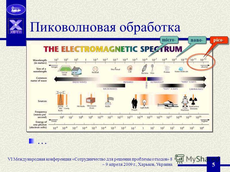 VI Международная конференция «Сотрудничество для решения проблемы отходов» 8 – 9 апреля 2009 г., Харьков, Украина 5 Пиковолновая обработка … nano- pico-pico- micro-