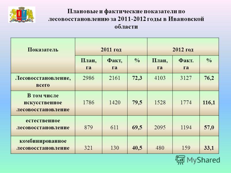 Плановые и фактические показатели по лесовосстановлению за 2011-2012 годы в Ивановской области Показатель2011 год2012 год План, га Факт, га %План, га Факт. га % Лесовосстановление, всего 2986216172,34103312776,2 В том числе искусственное лесовосстано