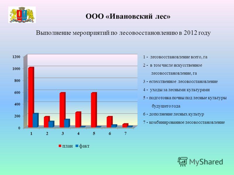 ООО «Ивановский лес» Выполнение мероприятий по лесовосстановлению в 2012 году 1 - лесовосстановление всего, га 2 - в том числе искусственное лесовосстановление, га 3 - естесственное лесовосстановление 4 - уходы за лесными культурами 5 - подготовка по