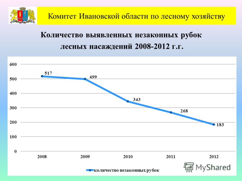 Количество выявленных незаконных рубок лесных насаждений 2008-2012 г.г. Комитет Ивановской области по лесному хозяйству
