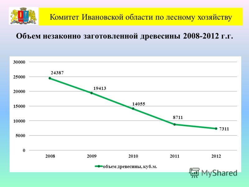 Объем незаконно заготовленной древесины 2008-2012 г.г. Комитет Ивановской области по лесному хозяйству