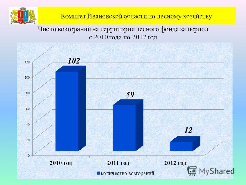 Число возгораний на территории лесного фонда за период с 2010 года по 2012 год