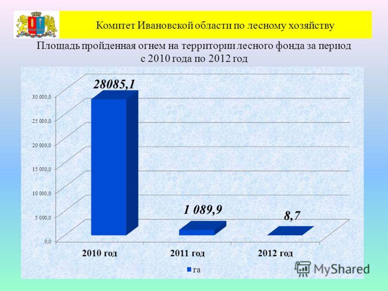 Комитет Ивановской области по лесному хозяйству Площадь пройденная огнем на территории лесного фонда за период с 2010 года по 2012 год