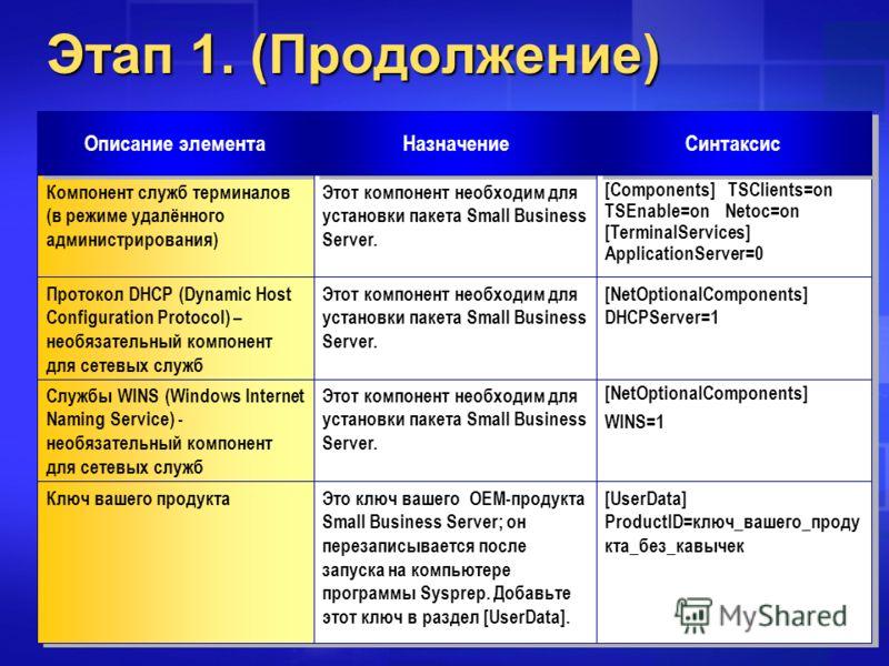 Компонент служб терминалов (в режиме удалённого администрирования) Протокол DHCP (Dynamic Host Configuration Protocol) – необязательный компонент для сетевых служб Службы WINS (Windows Internet Naming Service) - необязательный компонент для сетевых с
