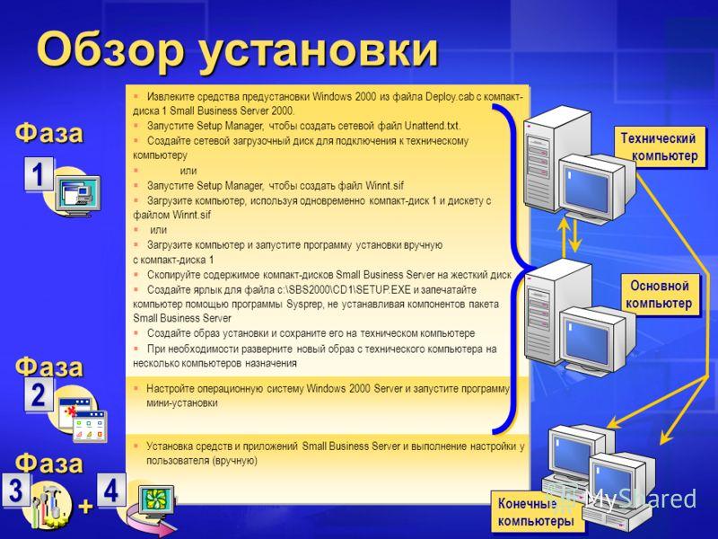 Извлеките средства предустановки Windows 2000 из файла Deploy.cab с компакт- диска 1 Small Business Server 2000. Запустите Setup Manager, чтобы создать сетевой файл Unattend.txt. Создайте сетевой загрузочный диск для подключения к техническому компью