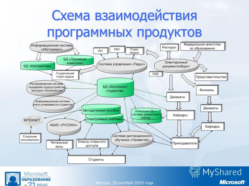 Схема взаимодействия программных продуктов