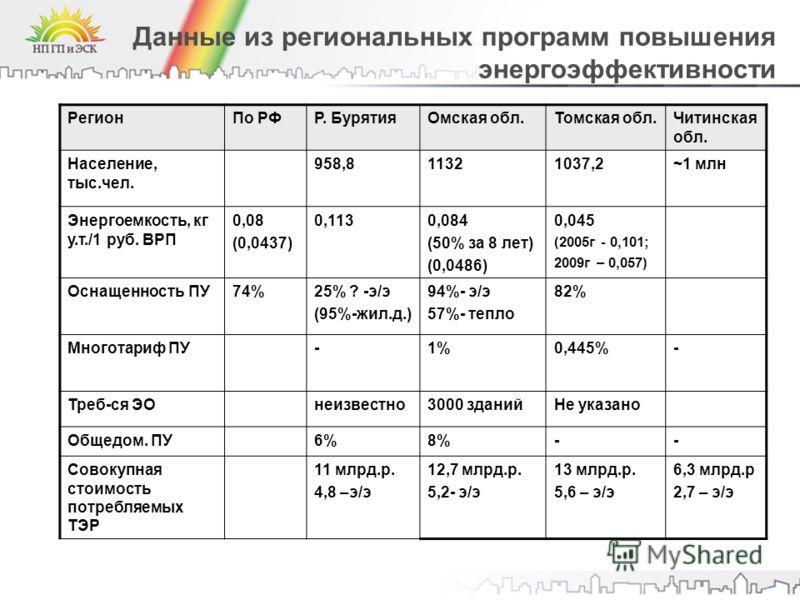 Данные из региональных программ повышения энергоэффективности РегионПо РФР. БурятияОмская обл.Томская обл.Читинская обл. Население, тыс.чел. 958,811321037,2~1 млн Энергоемкость, кг у.т./1 руб. ВРП 0,08 (0,0437) 0,1130,084 (50% за 8 лет) (0,0486) 0,04