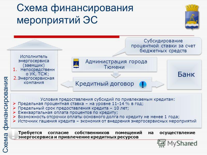 9 Схема финансирования мероприятий ЭС Администрация города Тюмени Банк Кредитный договор Субсидирование процентной ставки за счет бюджетных средств Субсидирование процентной ставки за счет бюджетных средств Требуется согласие собственников помещений