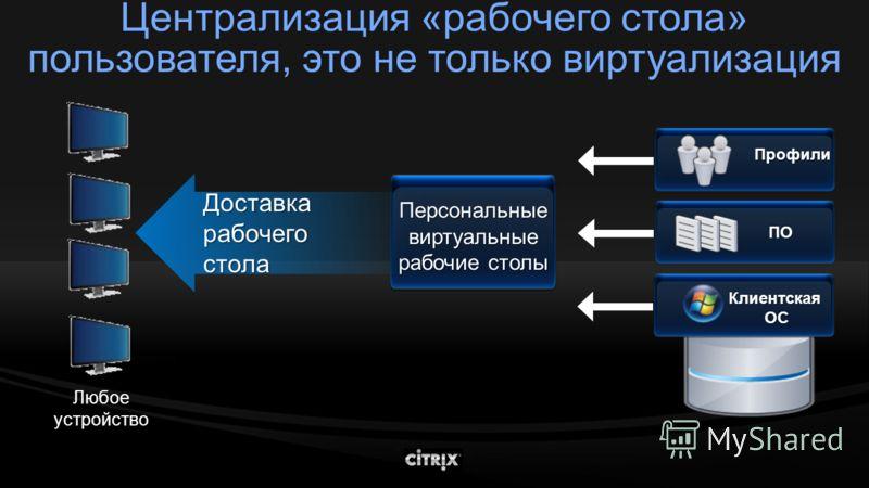 Профили Персональные виртуальные рабочие столы ПО Клиентская ОС ОС Доставка рабочего стола Любое устройство Централизация «рабочего стола» пользователя, это не только виртуализация