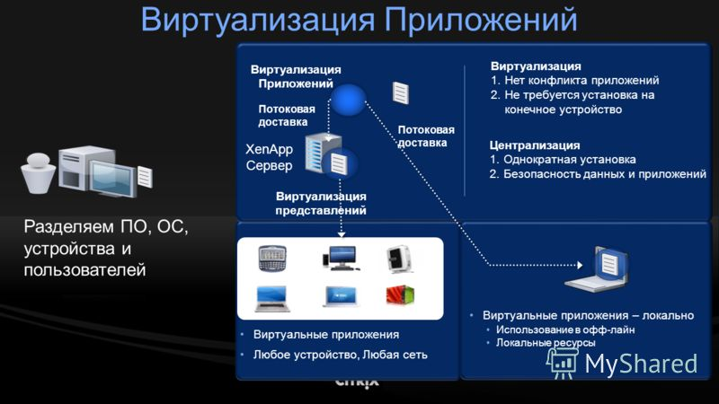 Разделяем ПО, ОС, устройства и пользователей Виртуализация 1.Нет конфликта приложений 2.Не требуется установка на конечное устройство Централизация 1.Однократная установка 2.Безопасность данных и приложений Виртуальные приложения Любое устройство, Лю
