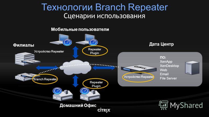 Технологии Branch Repeater Сценарии использования ПО: XenApp XenDesktop Web Email File Server Домашний Офис Мобильные пользователи Филиалы Дата Центр Устройство Repeater Branch Repeater Устройство Repeater Repeater Plugin