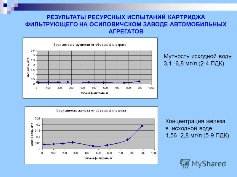 РЕЗУЛЬТАТЫ РЕСУРСНЫХ ИСПЫТАНИЙ КАРТРИДЖА ФИЛЬТРУЮЩЕГО НА ОСИПОВИЧСКОМ ЗАВОДЕ АВТОМОБИЛЬНЫХ АГРЕГАТОВ Мутность исходной воды 3,1 -6,8 мг/л (2-4 ПДК) Концентрация железа в исходной воде 1,56 -2,8 мг/л (5-9 ПДК)