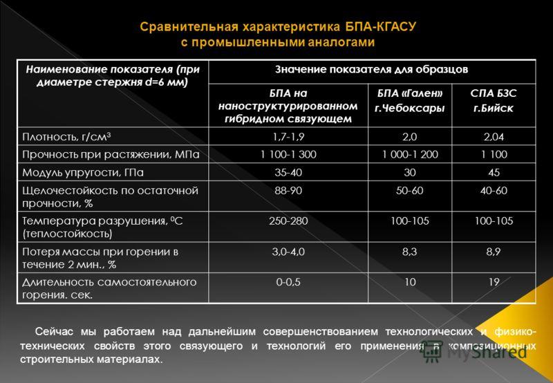 Наименование показателя (при диаметре стержня d=6 мм) Значение показателя для образцов БПА на наноструктурированном гибридном связующем БПА «Гален» г.Чебоксары СПА БЗС г.Бийск Плотность, г/см 3 1,7-1,92,02,04 Прочность при растяжении, МПа1 100-1 3001
