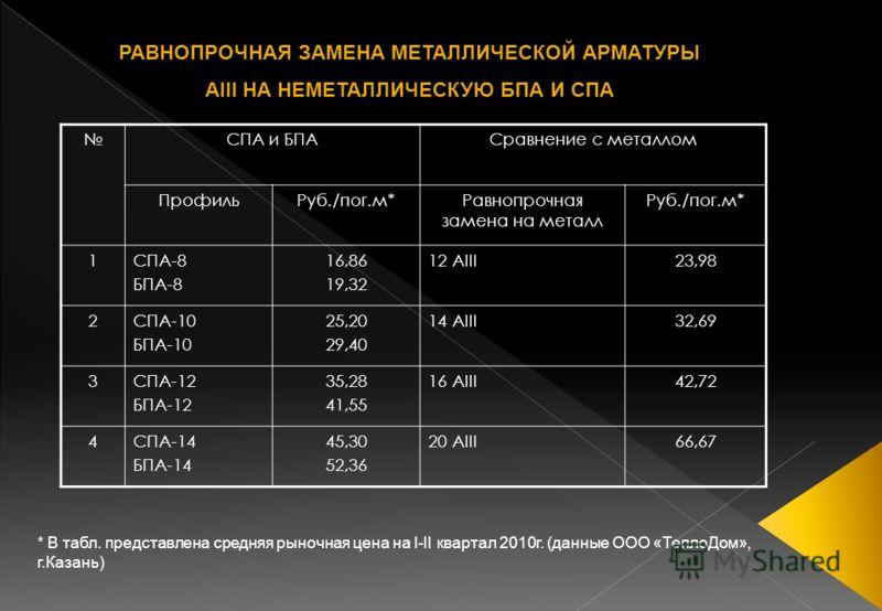 СПА и БПАСравнение с металлом ПрофильРуб./пог.м*Равнопрочная замена на металл Руб./пог.м* 1СПА-8 БПА-8 16,86 19,32 12 AIII23,98 2СПА-10 БПА-10 25,20 29,40 14 AIII32,69 3СПА-12 БПА-12 35,28 41,55 16 AIII42,72 4СПА-14 БПА-14 45,30 52,36 20 AIII66,67 *