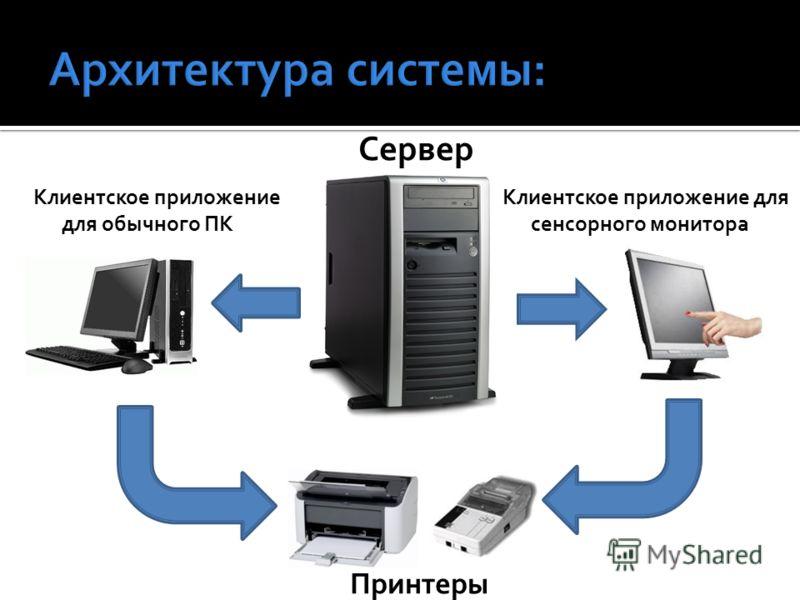 Клиентское приложение для обычного ПК Клиентское приложение для сенсорного монитора Сервер Принтеры