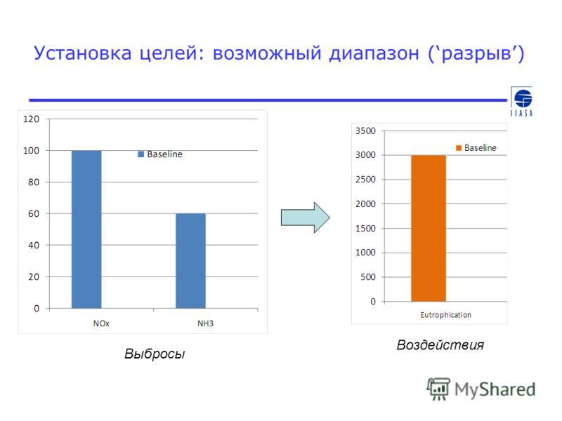 Установка целей: возможный диапазон (разрыв) Выбросы Воздействия