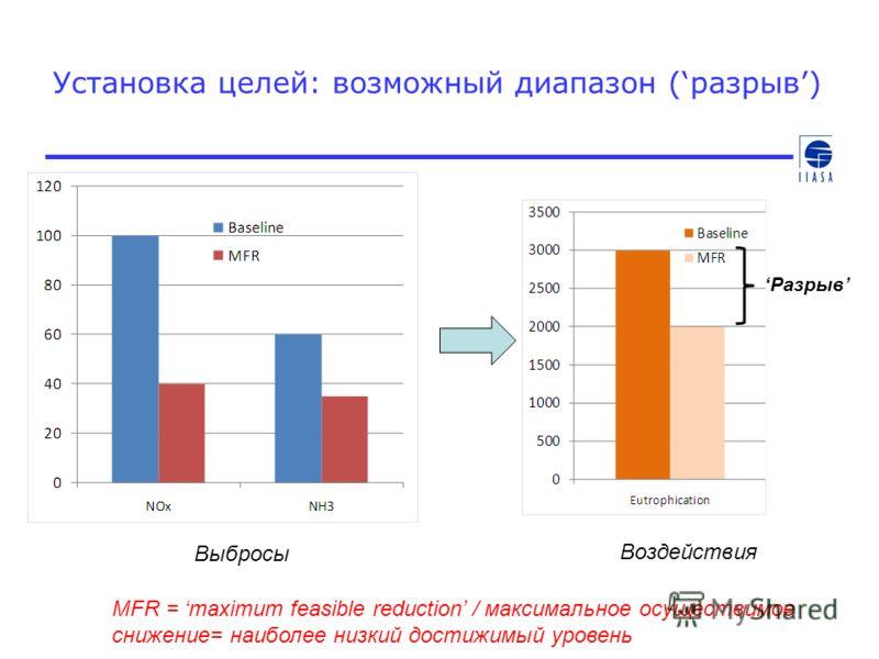 Установка целей: возможный диапазон (разрыв) MFR = maximum feasible reduction / максимальное осуществимое снижение= наиболее низкий достижимый уровень Выбросы Воздействия Разрыв